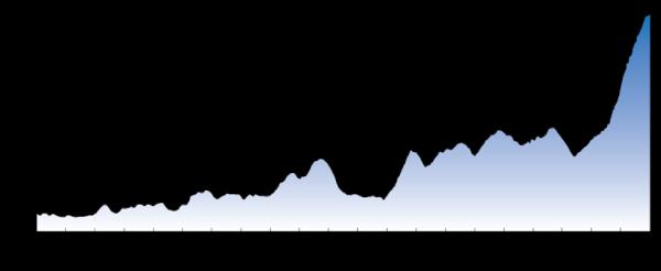 Baw Baw Classic Altitude Profile
